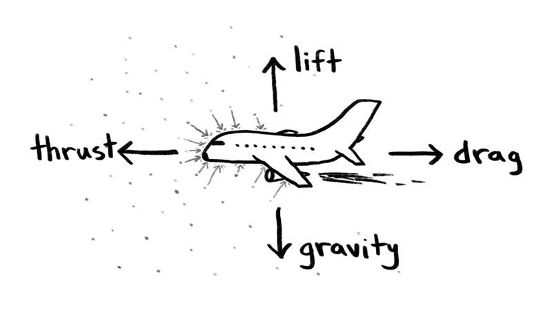 هواپیماها چگونه پرواز میکنند؟