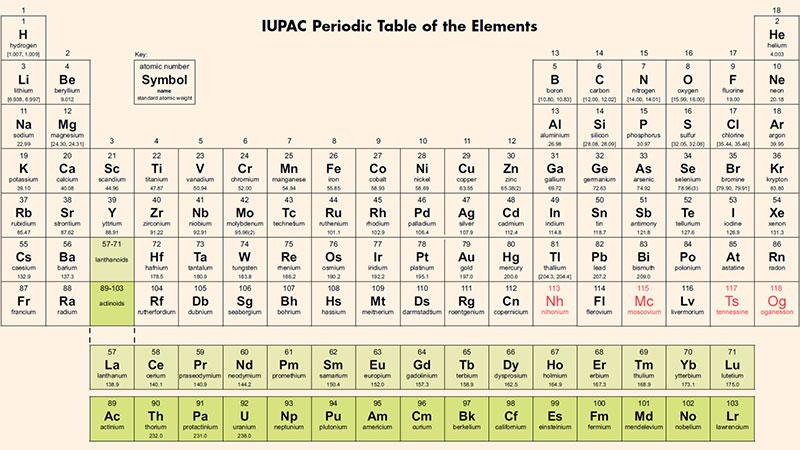 نامگذاری ۴ عنصر جدید جدول تناوبی عناصر
