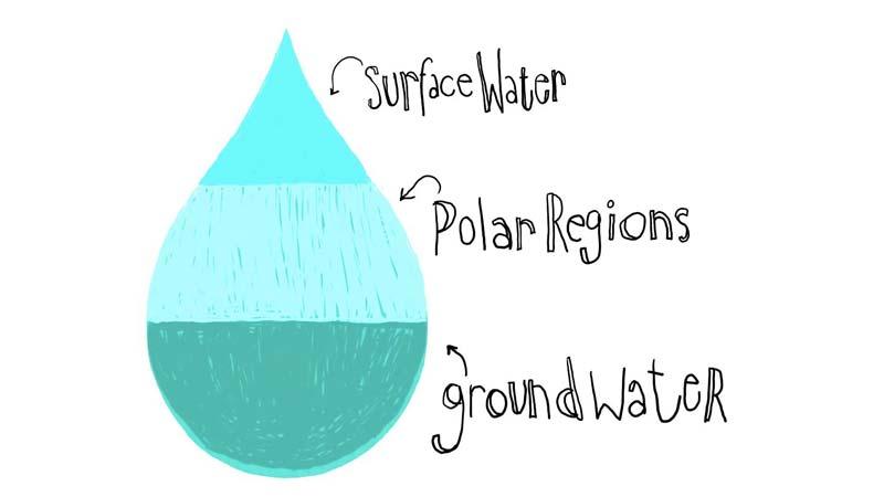 آب آشامیدنی چطور به دست میآید؟