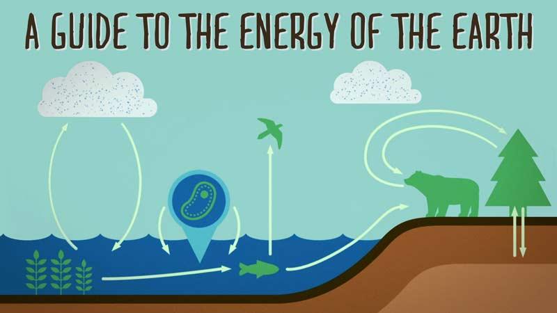 راهنمایی بر انرژی موجود در زمین